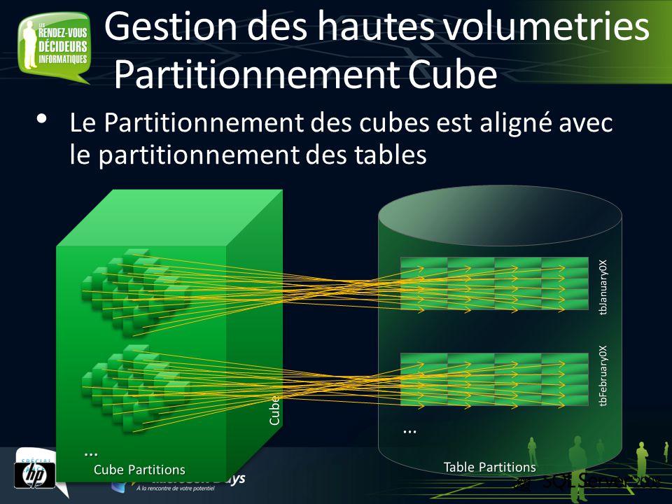 Gestion des hautes volumetries Partitionnement Cube Le Partitionnement des cubes est aligné avec le partitionnement des tables
