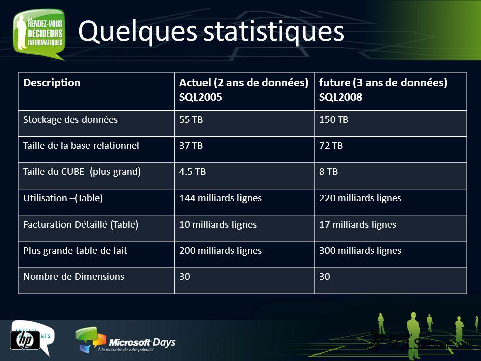 Quelques statistiques DescriptionActuel (2 ans de données) SQL2005 future (3 ans de données) SQL2008 Stockage des données55 TB150 TB Taille de la base relationnel37 TB72 TB Taille du CUBE (plus grand)4.5 TB8 TB Utilisation –(Table)144 milliards lignes220 milliards lignes Facturation Détaillé (Table)10 milliards lignes17 milliards lignes Plus grande table de fait200 milliards lignes300 milliards lignes Nombre de Dimensions30
