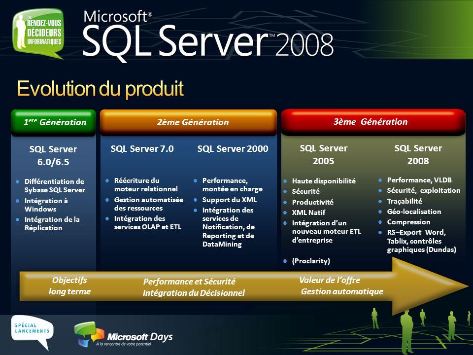 Valeur de loffre Gestion automatique Performance et Sécurité Intégration du Décisionnel Objectifs long terme SQL Server 6.0/6.5 Différentiation de Sybase SQL Server Intégration à Windows Intégration de la Réplication 1 ere Génération SQL Server 7.0SQL Server 2000 Performance, montée en charge Support du XML Intégration des services de Notification, de Reporting et de DataMining Réécriture du moteur relationnel Gestion automatisée des ressources Intégration des services OLAP et ETL 2ème Génération SQL Server 2005 Haute disponibilité Sécurité Productivité XML Natif Intégration dun nouveau moteur ETL dentreprise (Proclarity) 3ème Génération SQL Server 2008 Performance, VLDB Sécurité, exploitation Traçabilité Géo-localisation Compression RS–Export Word, Tablix, contrôles graphiques (Dundas)