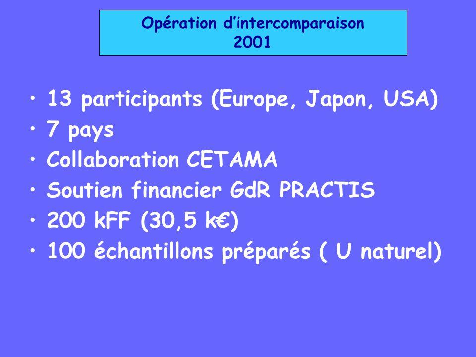 Opération dintercomparaison 2001 13 participants (Europe, Japon, USA) 7 pays Collaboration CETAMA Soutien financier GdR PRACTIS 200 kFF (30,5 k) 100 é
