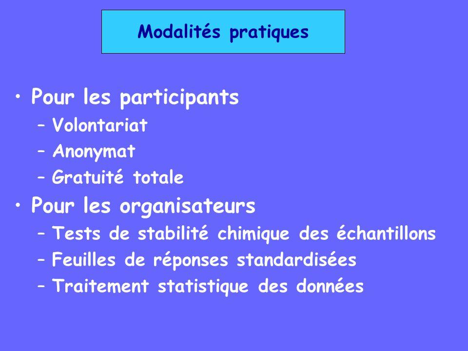 Modalités pratiques Pour les participants –Volontariat –Anonymat –Gratuité totale Pour les organisateurs –Tests de stabilité chimique des échantillons
