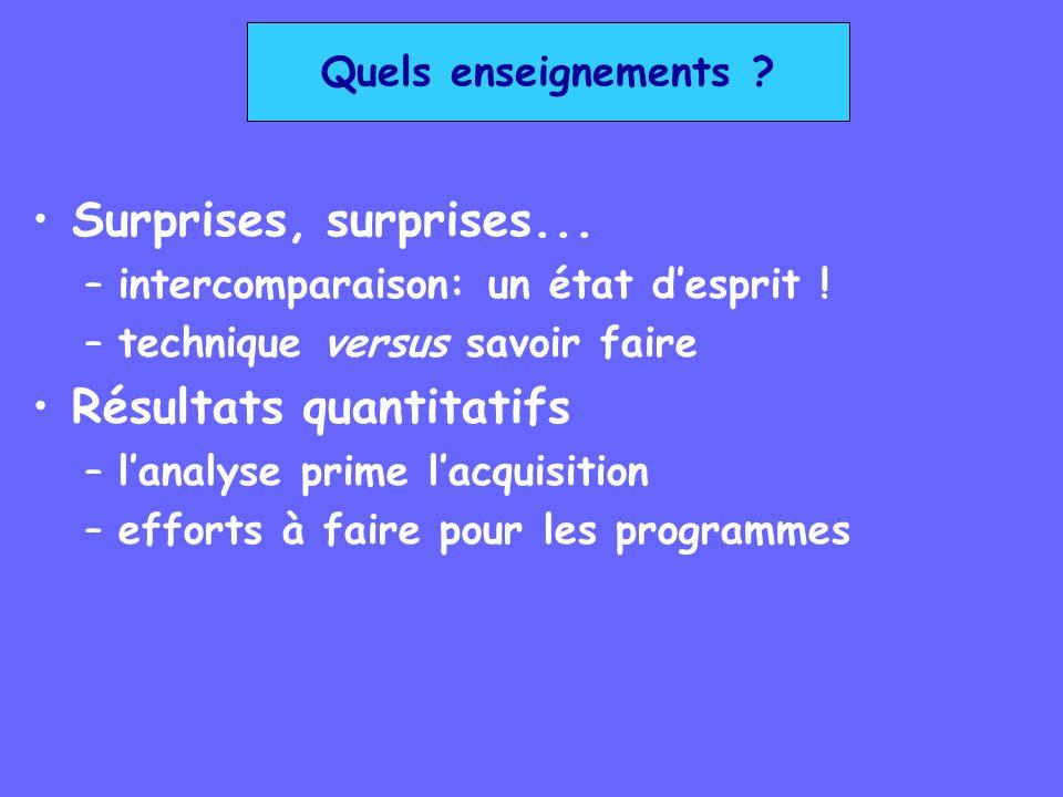 Quels enseignements ? Surprises, surprises... –intercomparaison: un état desprit ! –technique versus savoir faire Résultats quantitatifs –lanalyse pri