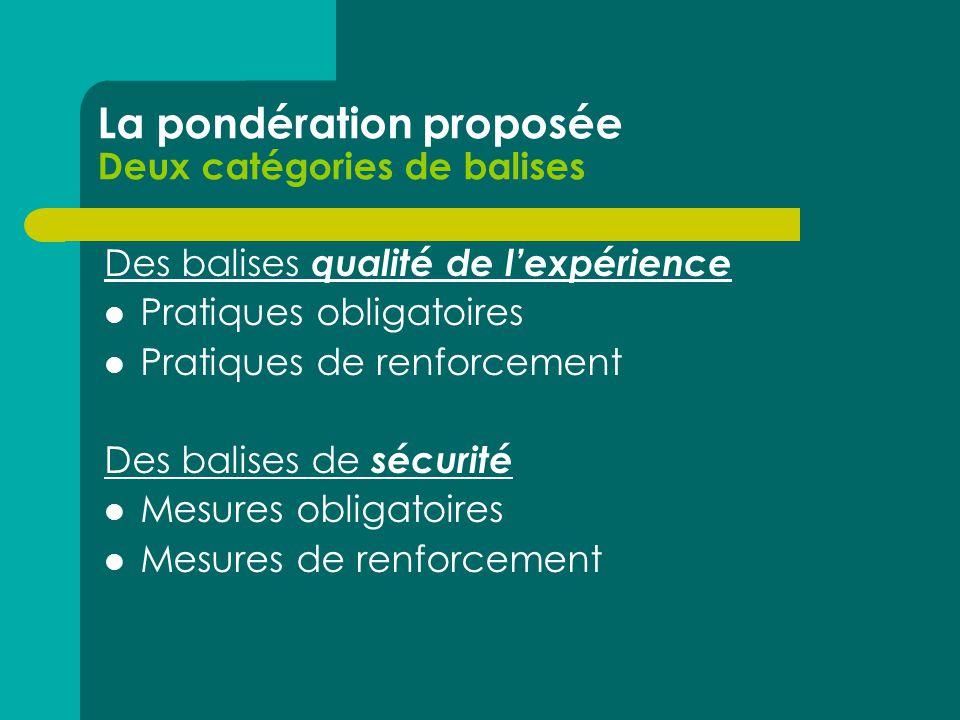 La pondération proposée Deux catégories de balises Des balises qualité de lexpérience Pratiques obligatoires Pratiques de renforcement Des balises de sécurité Mesures obligatoires Mesures de renforcement