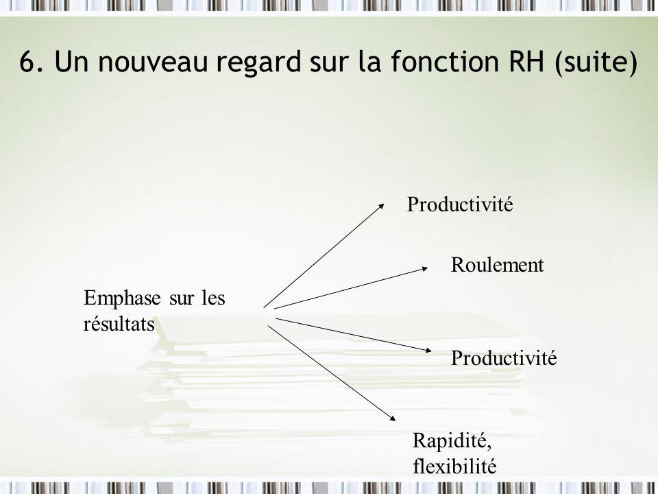 6. Un nouveau regard sur la fonction RH (suite) Emphase sur les résultats Productivité Roulement Productivité Rapidité, flexibilité