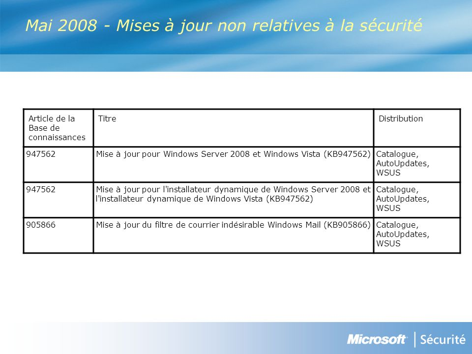 Article de la Base de connaissances TitreDistribution 947562Mise à jour pour Windows Server 2008 et Windows Vista (KB947562) Catalogue, AutoUpdates, WSUS 947562Mise à jour pour l installateur dynamique de Windows Server 2008 et l installateur dynamique de Windows Vista (KB947562) Catalogue, AutoUpdates, WSUS 905866Mise à jour du filtre de courrier indésirable Windows Mail (KB905866) Catalogue, AutoUpdates, WSUS Mai 2008 - Mises à jour non relatives à la sécurité