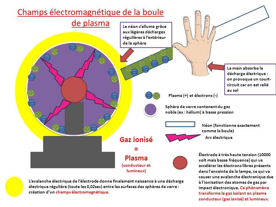 Plasma (+) et électrons (-) Champs électromagnétique de la boule de plasma Sphère de verre contenant du gaz noble (ex : hélium) à basse pression Laval