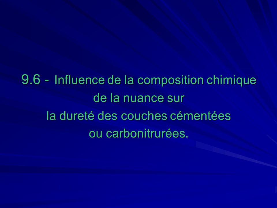 9.6 - Influence de la composition chimique de la nuance sur la dureté des couches cémentées ou carbonitrurées.