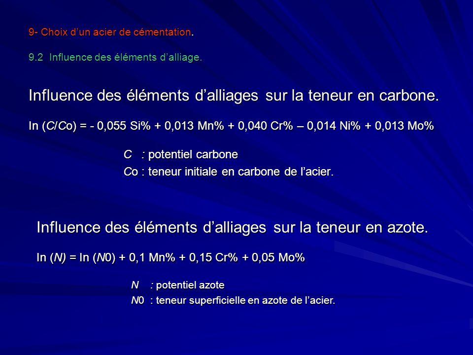 9- Choix dun acier de cémentation. 9.2 Influence des éléments dalliage. Influence des éléments dalliages sur la teneur en carbone. In (C/Co) = - 0,055
