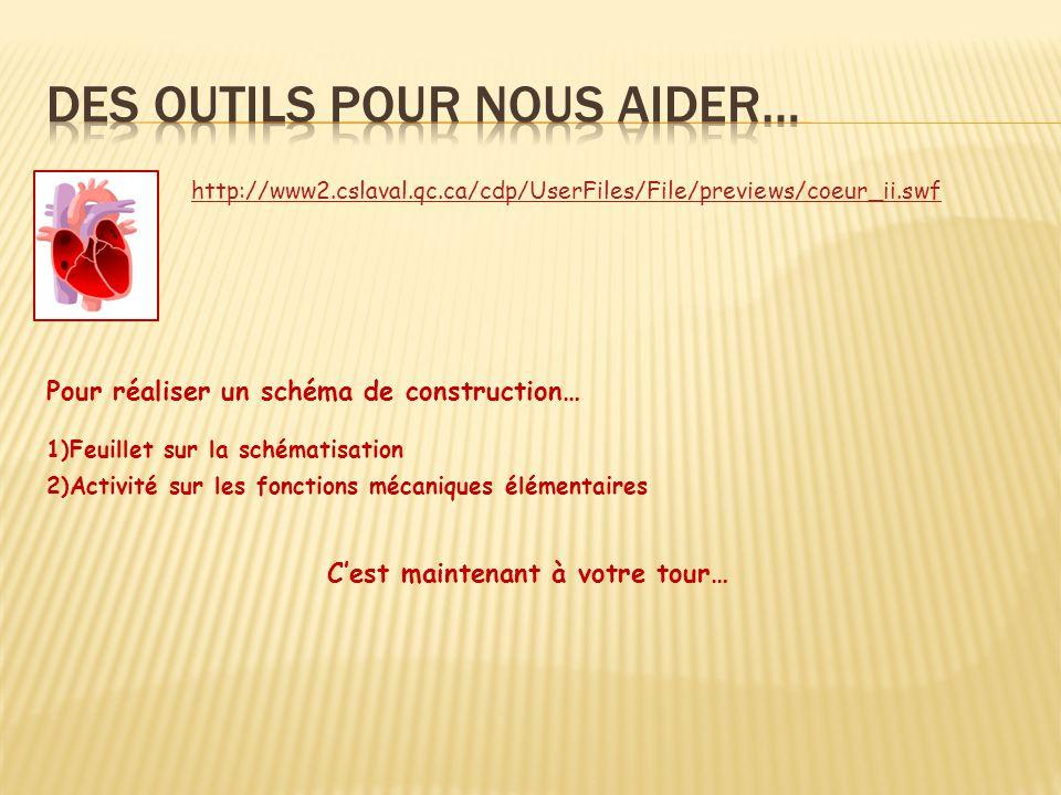 http://www2.cslaval.qc.ca/cdp/UserFiles/File/previews/coeur_ii.swf Pour réaliser un schéma de construction… 1)Feuillet sur la schématisation 2)Activit