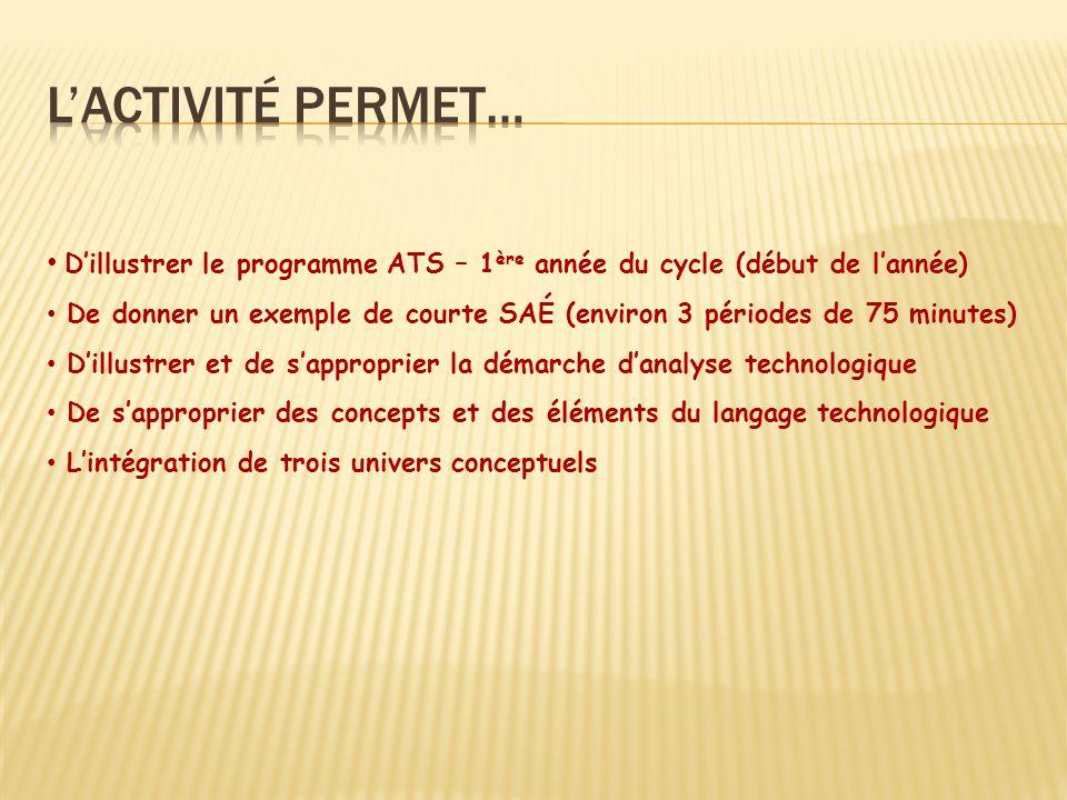 Dillustrer le programme ATS – 1 ère année du cycle (début de lannée) De donner un exemple de courte SAÉ (environ 3 périodes de 75 minutes) Dillustrer