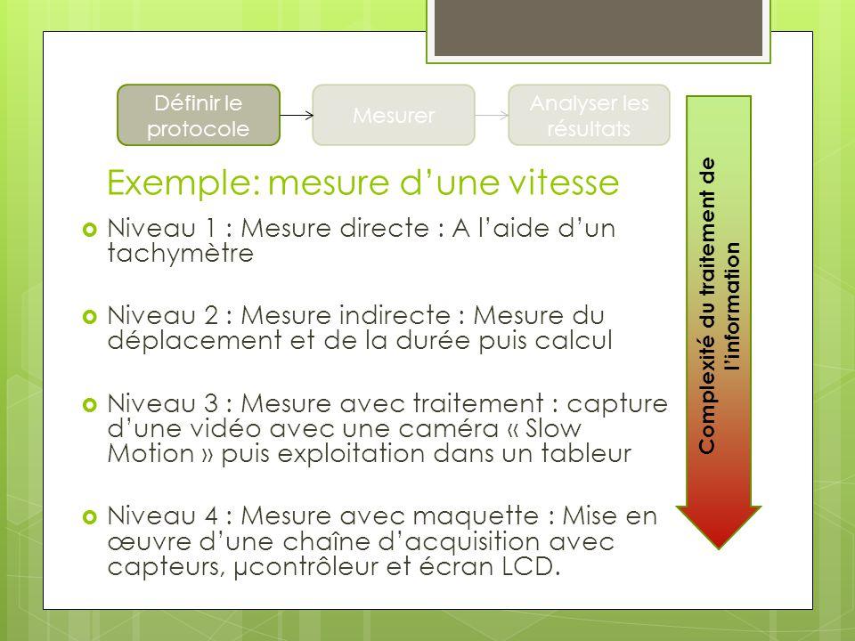 Exemple: mesure dune vitesse Complexité du traitement de linformation Niveau 1 : Mesure directe : A laide dun tachymètre Niveau 2 : Mesure indirecte :