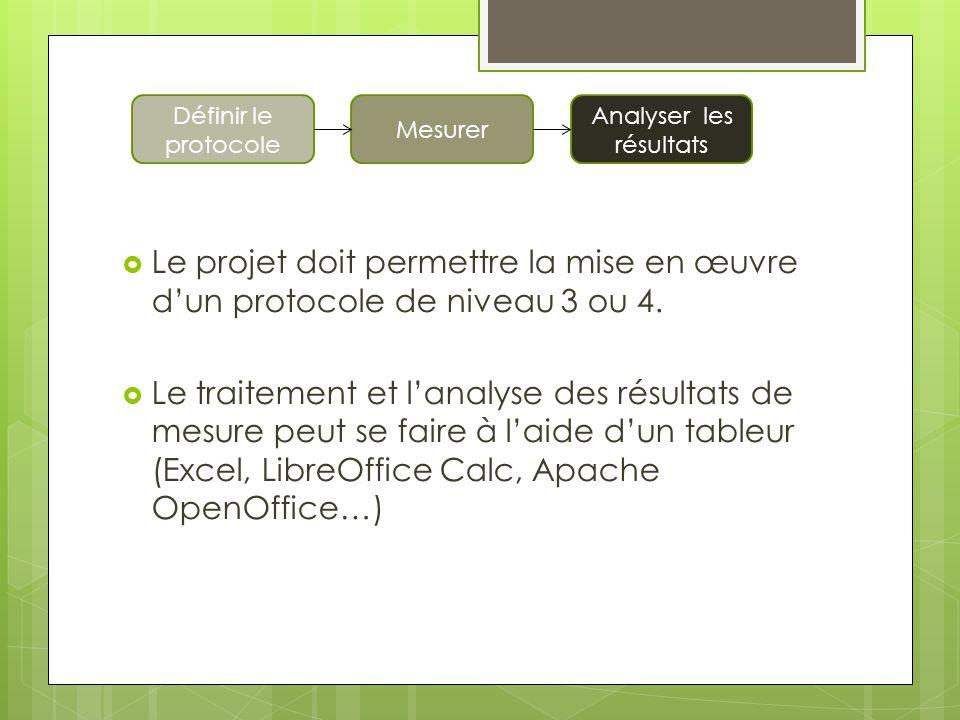 Le projet doit permettre la mise en œuvre dun protocole de niveau 3 ou 4. Le traitement et lanalyse des résultats de mesure peut se faire à laide dun