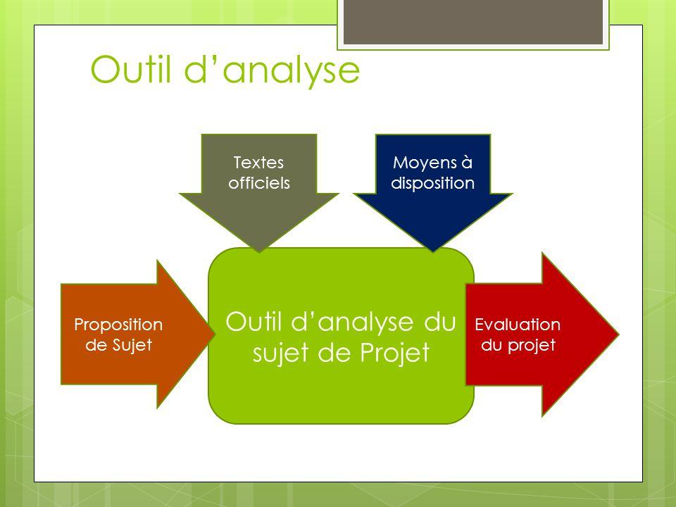 Outil danalyse Outil danalyse du sujet de Projet Proposition de Sujet Evaluation du projet Textes officiels Moyens à disposition