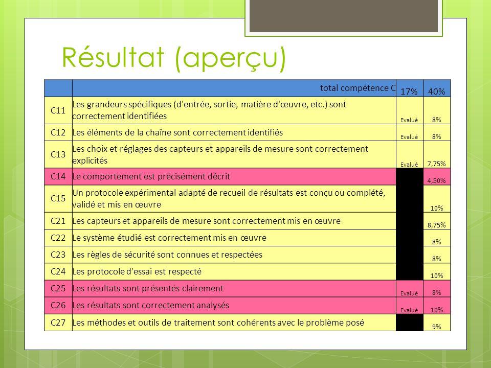 Résultat (aperçu) total compétence C 17%40% C11 Les grandeurs spécifiques (d'entrée, sortie, matière d'œuvre, etc.) sont correctement identifiées Eval