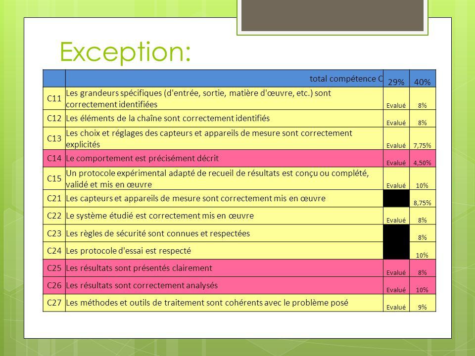 Exception: total compétence C 29%40% C11 Les grandeurs spécifiques (d'entrée, sortie, matière d'œuvre, etc.) sont correctement identifiées Evalué8% C1