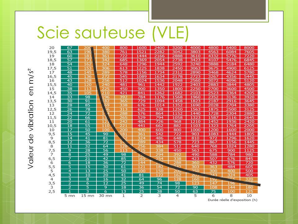 Scie sauteuse (VLE) Valeur de vibration en m/s²