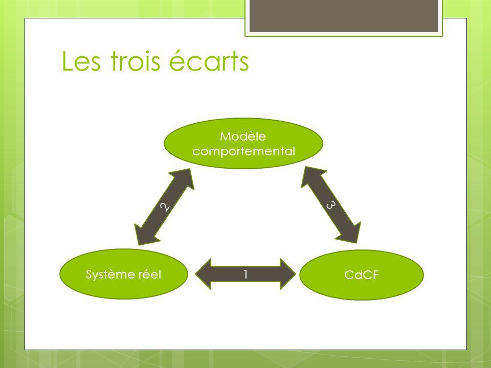 Les trois écarts Modèle comportemental Système réel CdCF 1 2 3
