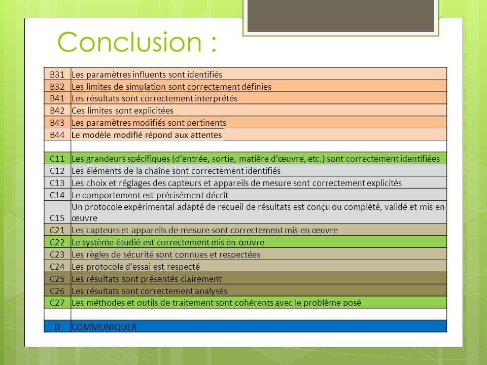 Conclusion : B31Les paramètres influents sont identifiés B32Les limites de simulation sont correctement définies B41Les résultats sont correctement in