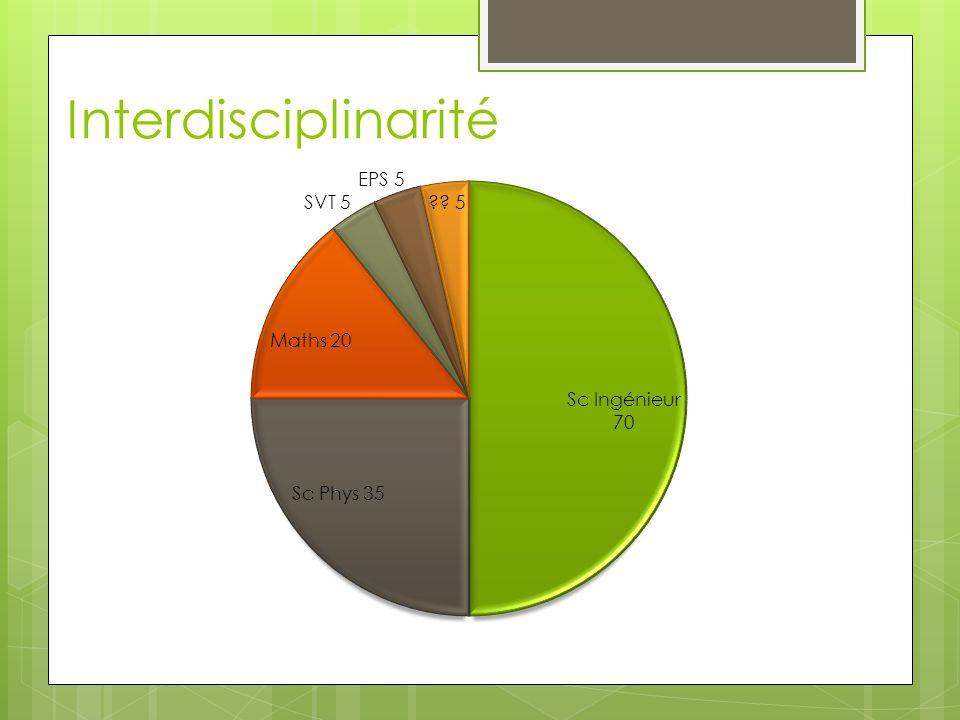 Interdisciplinarité