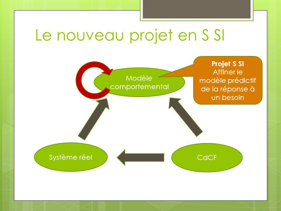 Le nouveau projet en S SI Modèle comportemental Système réel CdCF Projet S SI Affiner le modèle prédictif de la réponse à un besoin