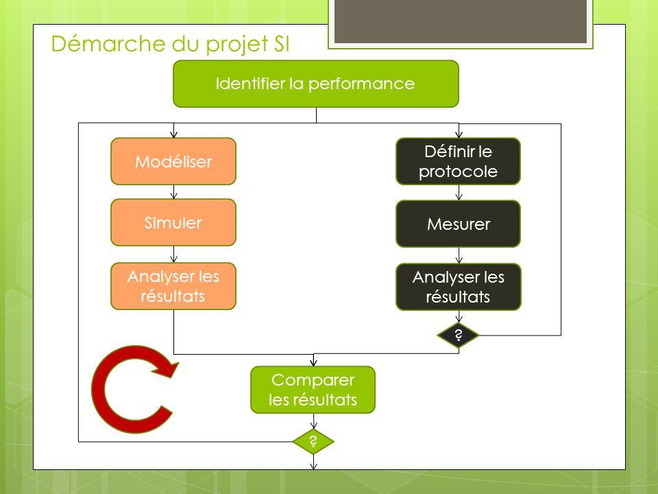 Démarche du projet SI Identifier la performance Modéliser Simuler Analyser les résultats Mesurer Définir le protocole Analyser les résultats Comparer