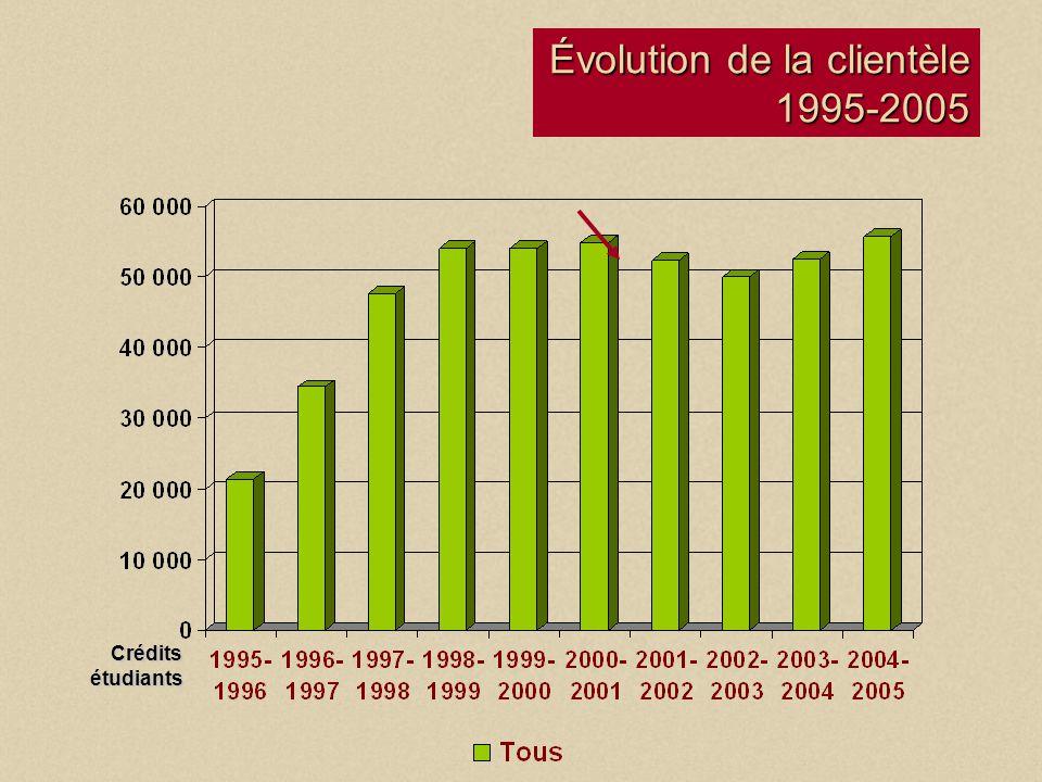 Bureau de la formation à distance Évolution de la clientèle 1995-2005 Crédits étudiants