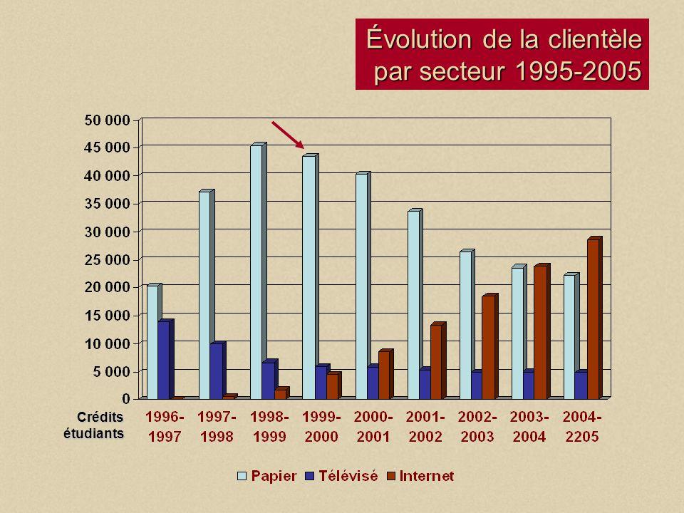 Bureau de la formation à distance Évolution de la clientèle par secteur 1995-2005 Crédits étudiants