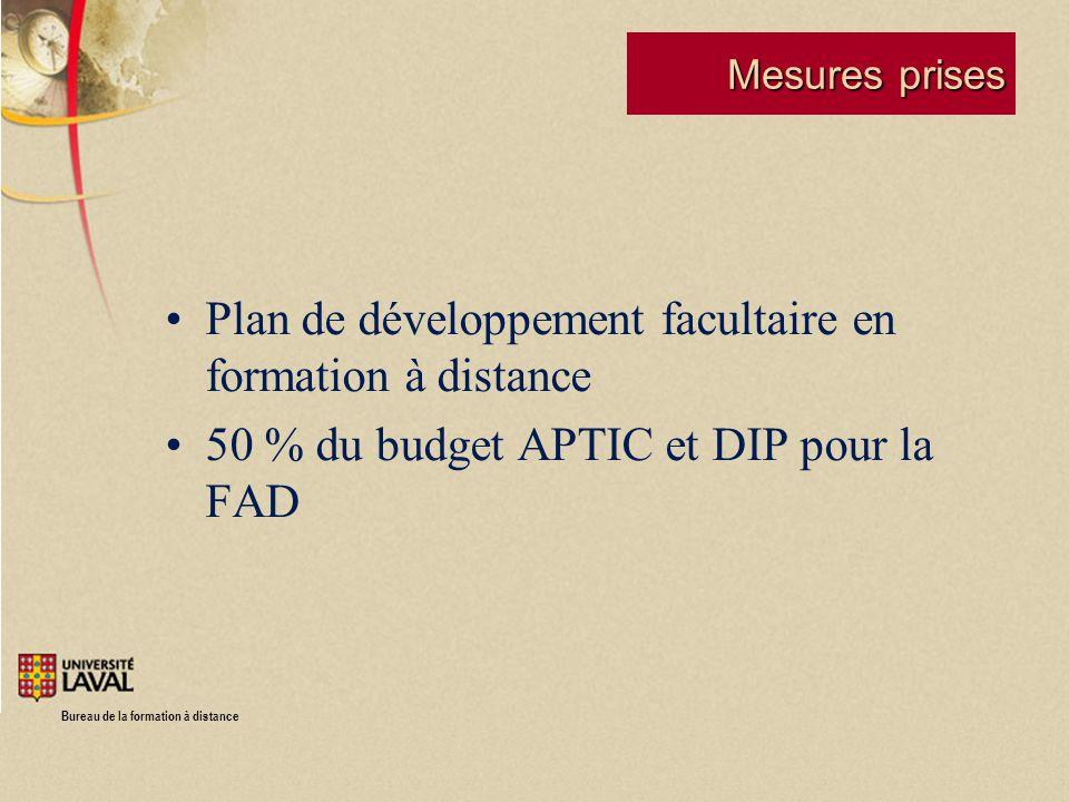 Bureau de la formation à distance Mesures prises Plan de développement facultaire en formation à distance 50 % du budget APTIC et DIP pour la FAD