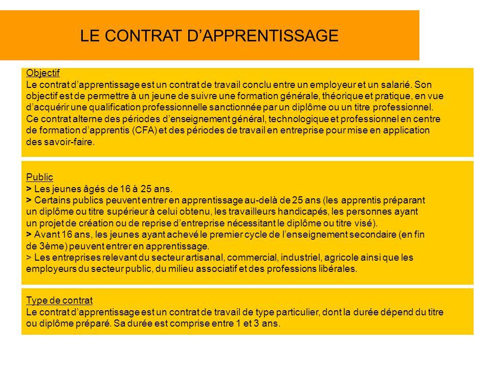 LE CONTRAT DAPPRENTISSAGE Type de contrat Le contrat dapprentissage est un contrat de travail de type particulier, dont la durée dépend du titre ou diplôme préparé.
