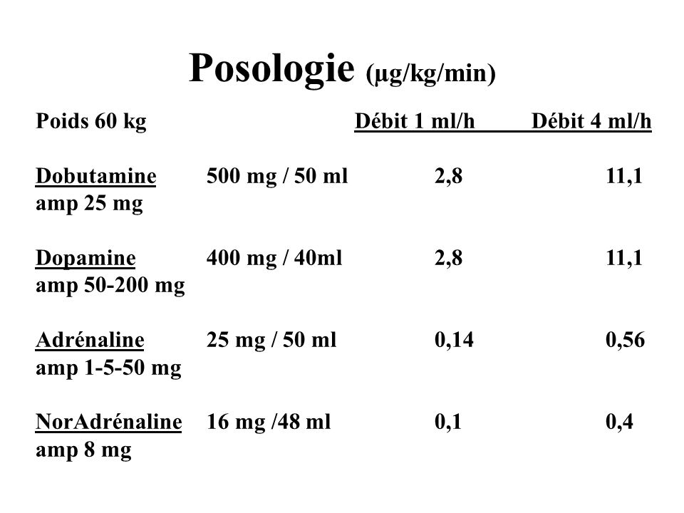 Posologie (µg/kg/min) Poids 60 kg Débit 1 ml/h Débit 4 ml/h Dobutamine500 mg / 50 ml2,811,1 amp 25 mg Dopamine400 mg / 40ml2,811,1 amp 50-200 mg Adrénaline25 mg / 50 ml0,140,56 amp 1-5-50 mg NorAdrénaline16 mg /48 ml0,10,4 amp 8 mg
