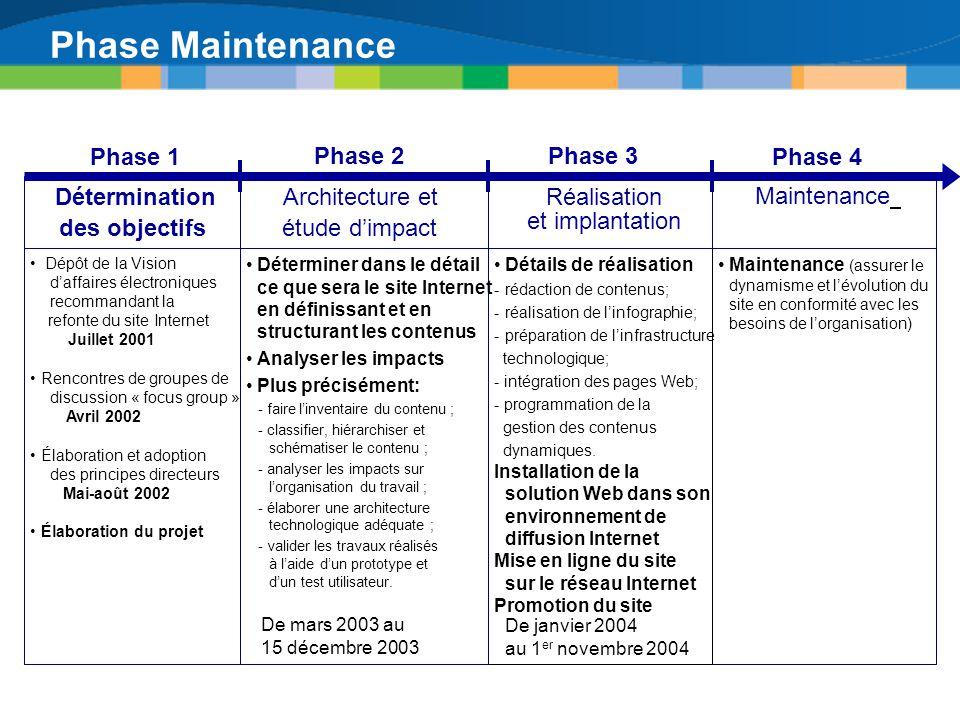 Phase Maintenance Maintenance (assurer le dynamisme et lévolution du site en conformité avec les besoins de lorganisation) Dépôt de la Vision daffaire