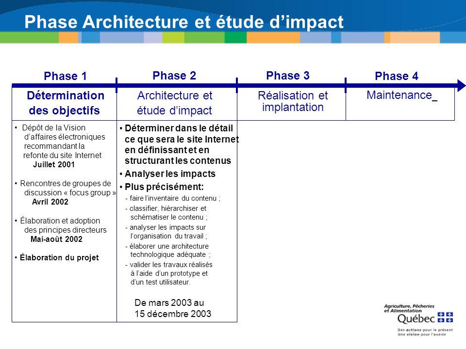 Phase Architecture et étude dimpact Déterminer dans le détail ce que sera le site Internet en définissant et en structurant les contenus Analyser les