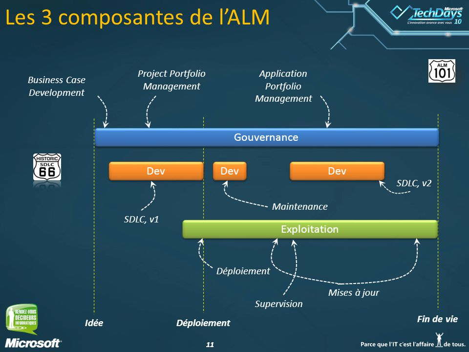 11 Déploiement Fin de vie Idée Les 3 composantes de lALM Gouvernance Dev Exploitation SDLC, v2 Maintenance SDLC, v1 Application Portfolio Management Business Case Development Project Portfolio Management Déploiement Supervision Mises à jour