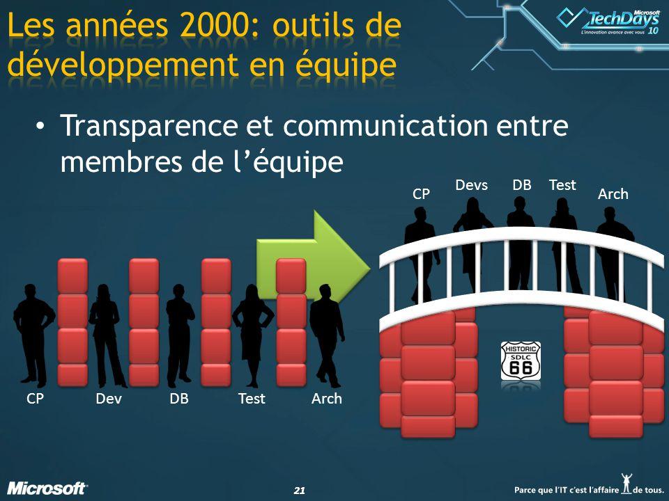 21 Transparence et communication entre membres de léquipe CPDevDBTestArch CP DevsDBTest Arch
