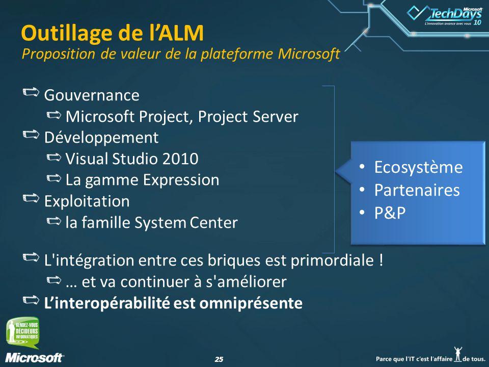 25 Outillage de lALM Gouvernance Microsoft Project, Project Server Développement Visual Studio 2010 La gamme Expression Exploitation la famille System