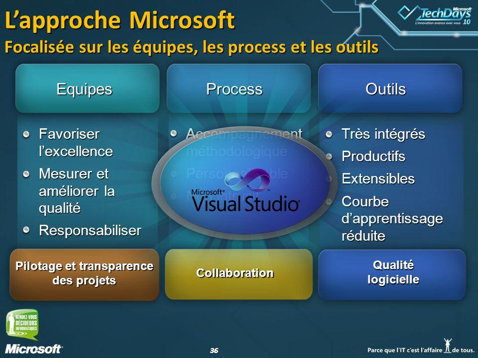 36 Lapproche Microsoft Focalisée sur les équipes, les process et les outils EquipesProcessOutils Favoriser lexcellence Mesurer et améliorer la qualité