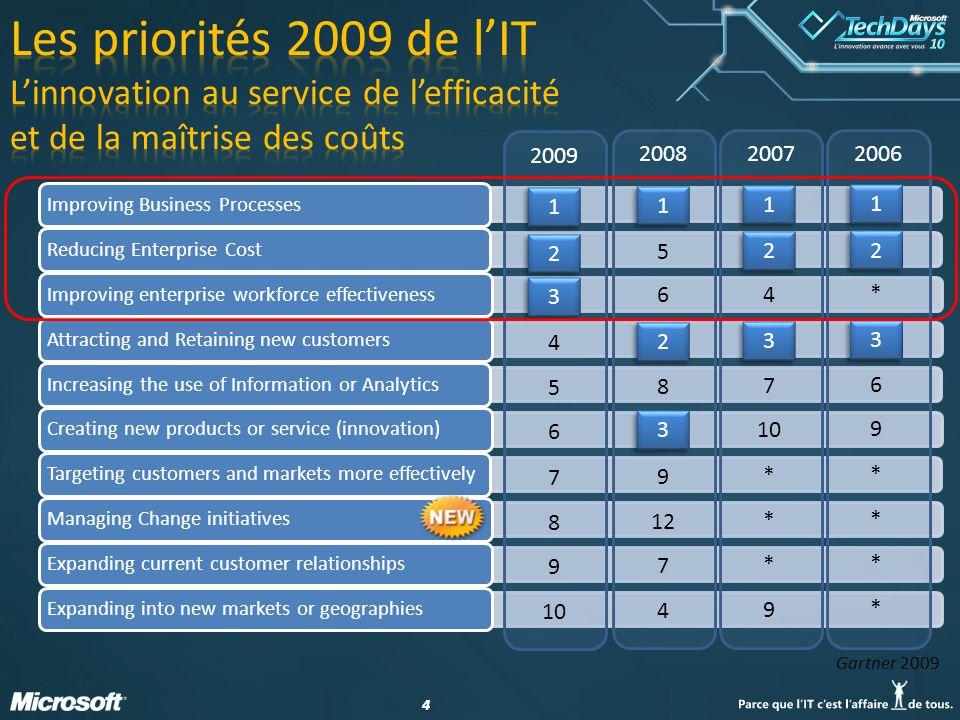 25 Outillage de lALM Gouvernance Microsoft Project, Project Server Développement Visual Studio 2010 La gamme Expression Exploitation la famille System Center L intégration entre ces briques est primordiale .