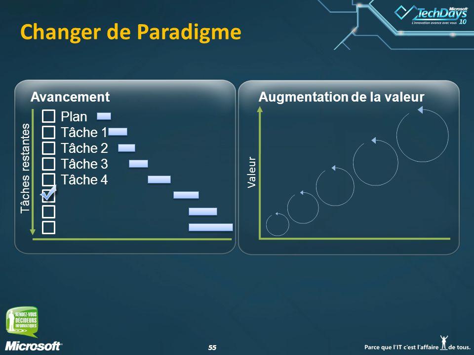 55 Changer de Paradigme Avancement Tâches restantes Plan Tâche 1 Tâche 2 Tâche 3 Tâche 4 Valeur Augmentation de la valeur