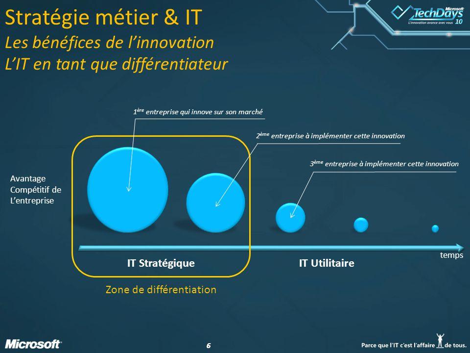 66 Stratégie métier & IT Les bénéfices de linnovation LIT en tant que différentiateur Avantage Compétitif de Lentreprise temps IT StratégiqueIT Utilit