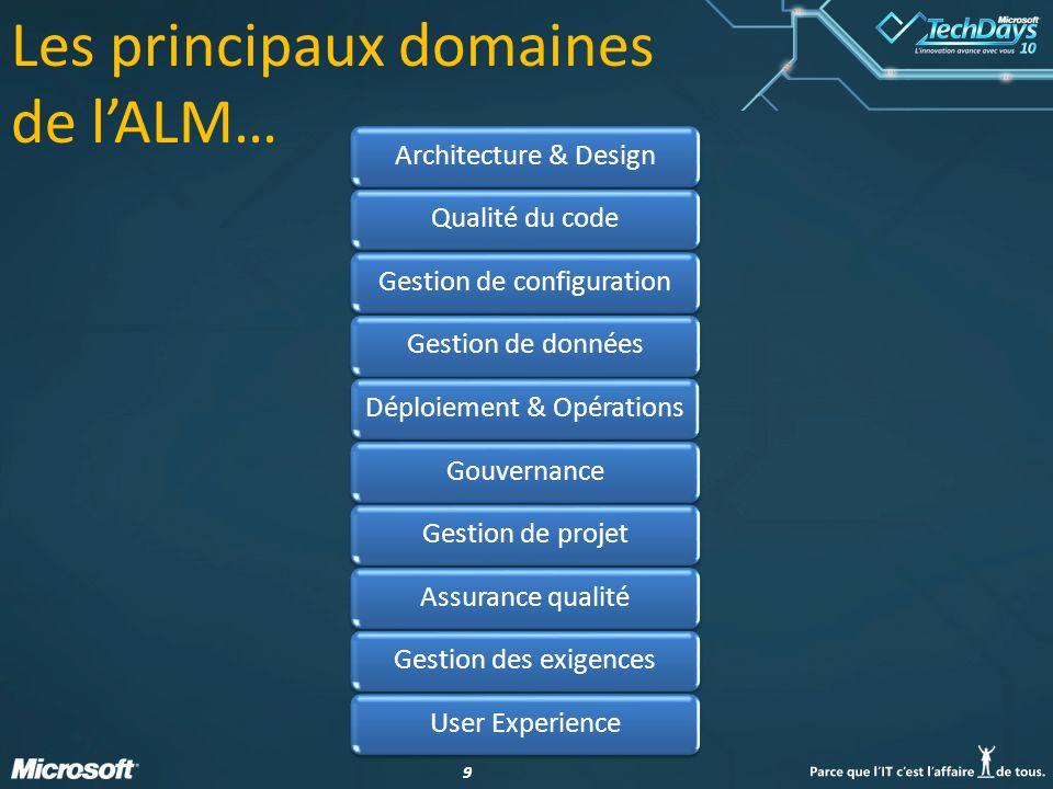 99 Les principaux domaines de lALM… Architecture & DesignQualité du codeGestion de configurationGestion de donnéesDéploiement & OpérationsGouvernanceG