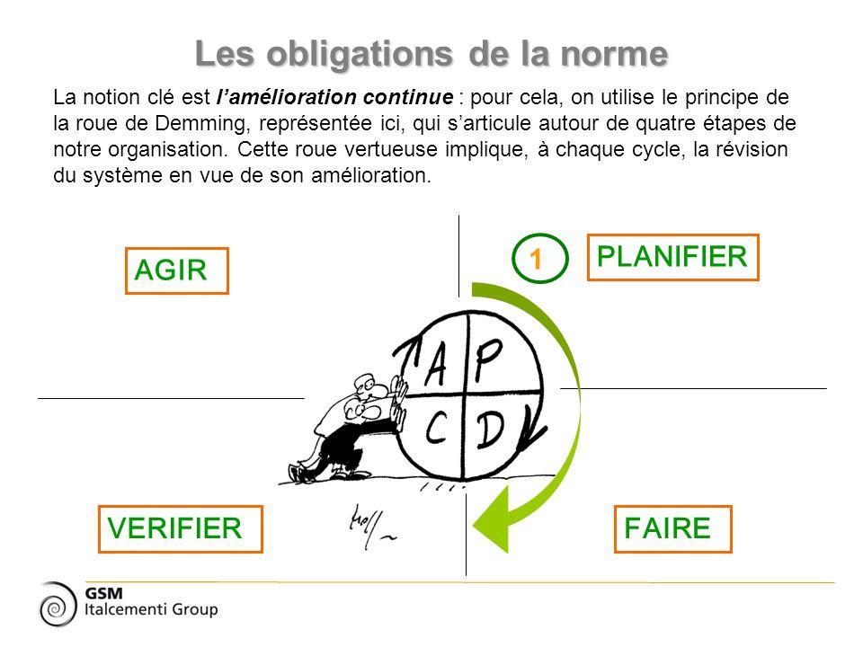 Les obligations de la norme PLANIFIER 1 VERIFIERFAIRE AGIR La notion clé est lamélioration continue : pour cela, on utilise le principe de la roue de