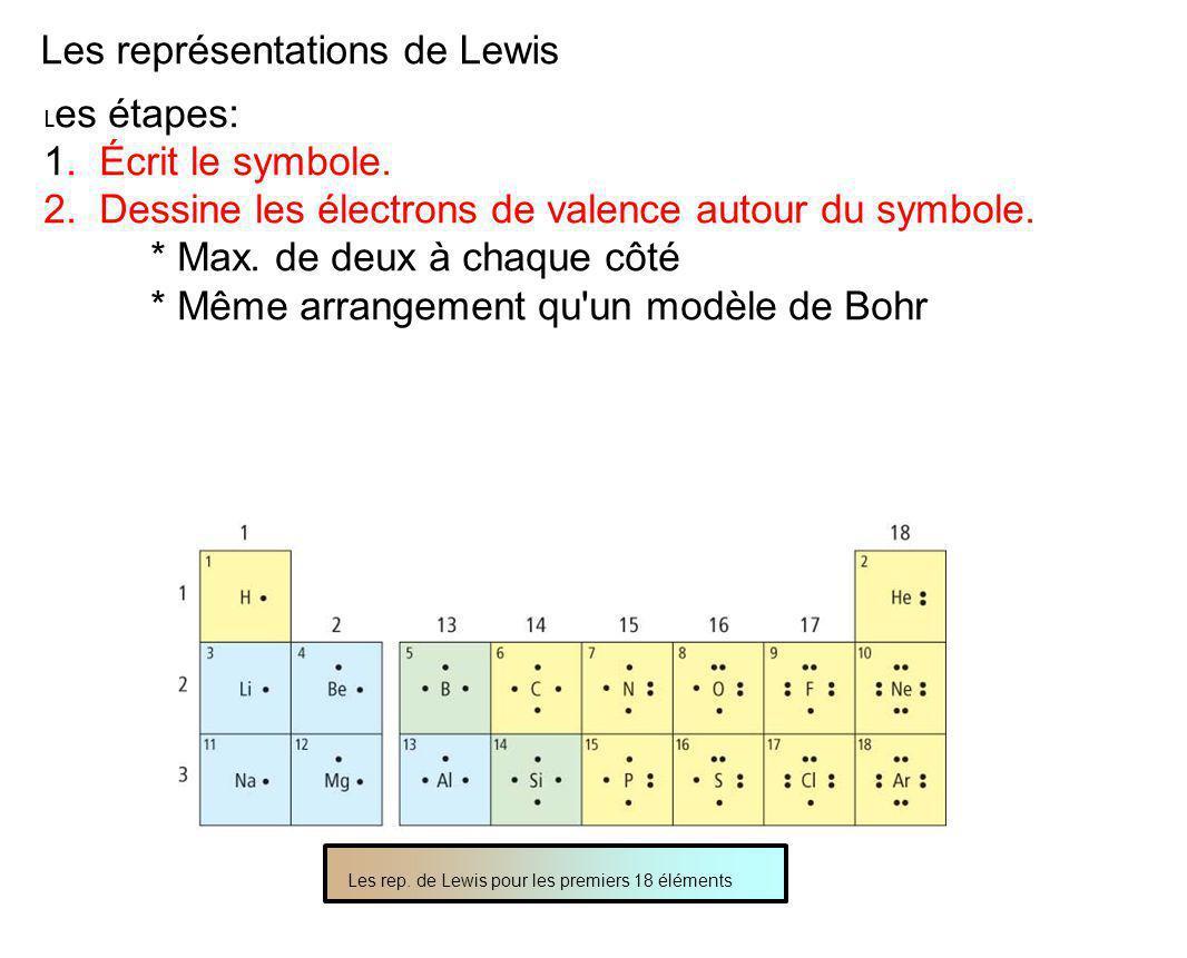 Les représentations de Lewis L es étapes: 1.Écrit le symbole.
