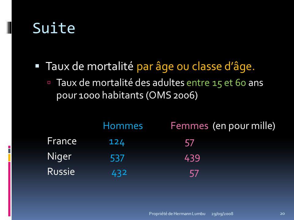 Suite Taux de mortalité par âge ou classe dâge. Taux de mortalité des adultes entre 15 et 60 ans pour 1000 habitants (OMS 2006) Hommes Femmes (en pour