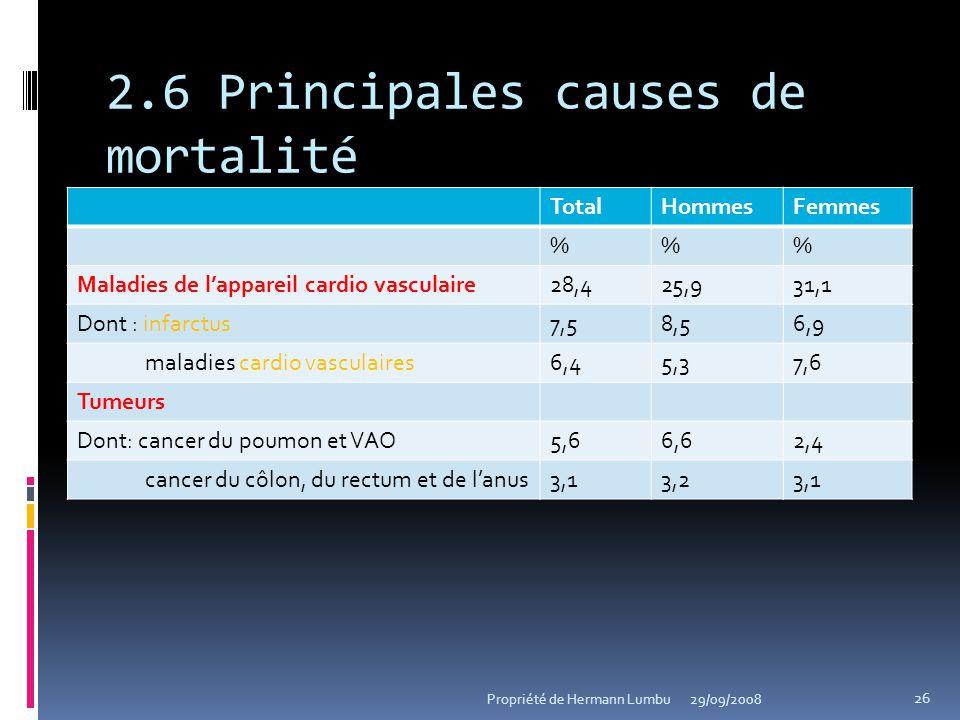 2.6 Principales causes de mortalité TotalHommesFemmes %% Maladies de lappareil cardio vasculaire28,425,931,1 Dont : infarctus7,58,56,9 maladies cardio