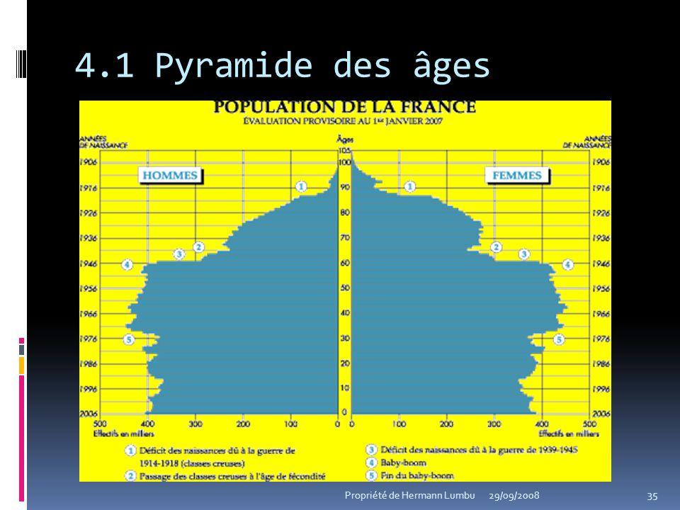 4.1 Pyramide des âges 35 Propriété de Hermann Lumbu29/09/2008