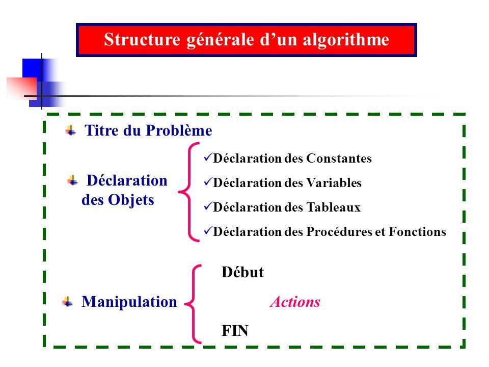 Structure générale dun algorithme Déclaration des Constantes Déclaration des Variables Déclaration des Tableaux Déclaration des Procédures et Fonction