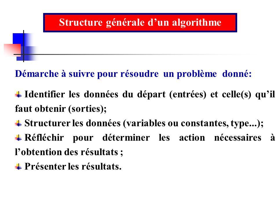 Démarche à suivre pour résoudre un problème donné: Identifier les données du départ (entrées) et celle(s) quil faut obtenir (sorties); Structurer les