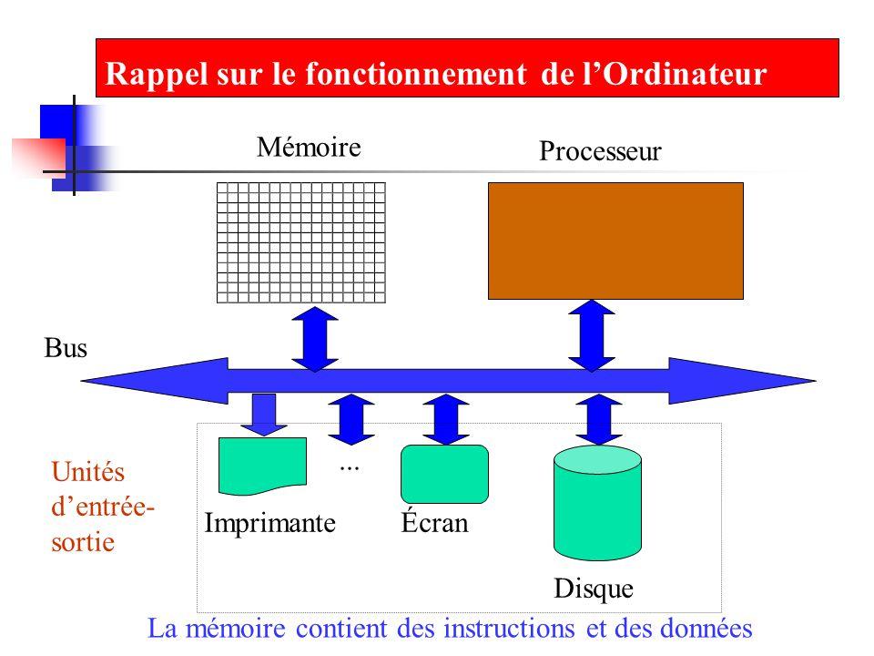Rappel sur le fonctionnement de lOrdinateur La mémoire contient des instructions et des données ImprimanteÉcran Mémoire Processeur Disque Bus Unités d