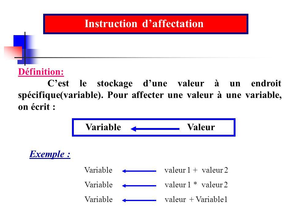 Instruction daffectation Définition: Cest le stockage dune valeur à un endroit spécifique(variable). Pour affecter une valeur à une variable, on écrit
