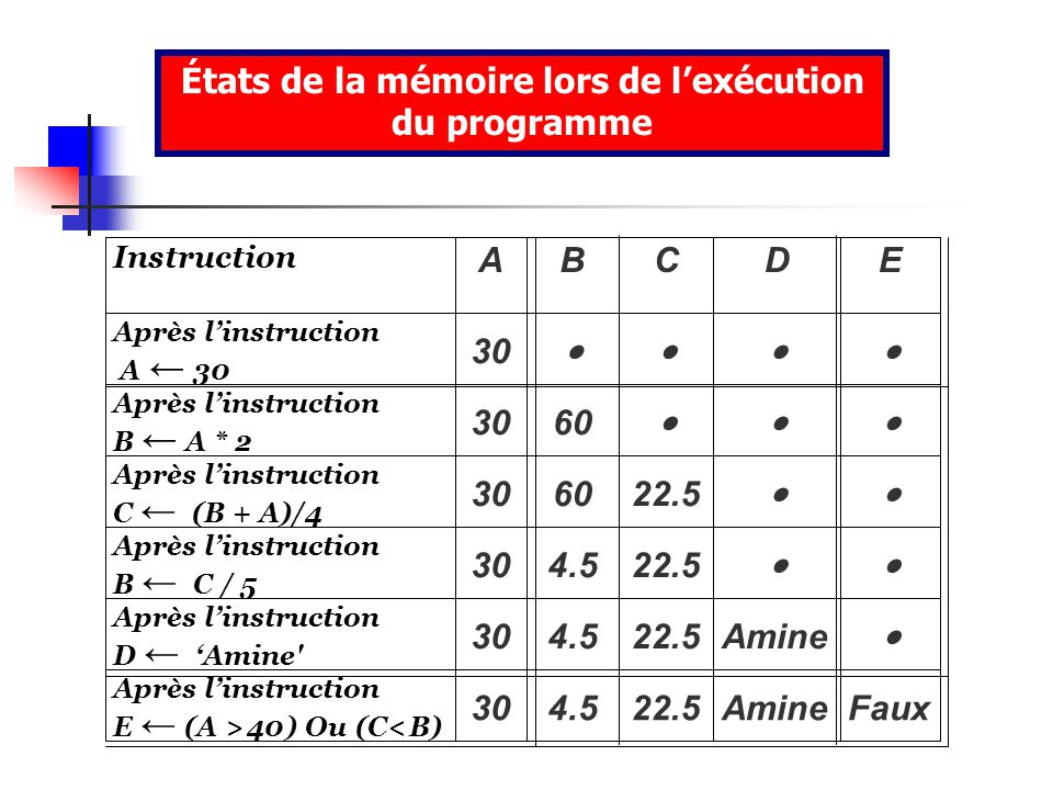 Instruction A B C D E Après linstruction A 30 Après linstruction B A * 2 30 60 Après linstruction C (B + A)/4 30 60 22.5 Après linstruction B C / 5 30